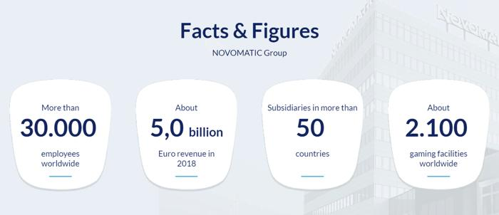 Fact about Novomatic gaming provider